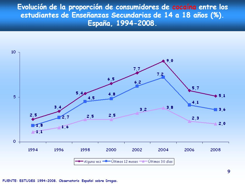 Evolución de la proporción de consumidores de cocaína entre los estudiantes de Enseñanzas Secundarias de 14 a 18 años (%). España, 1994-2008.