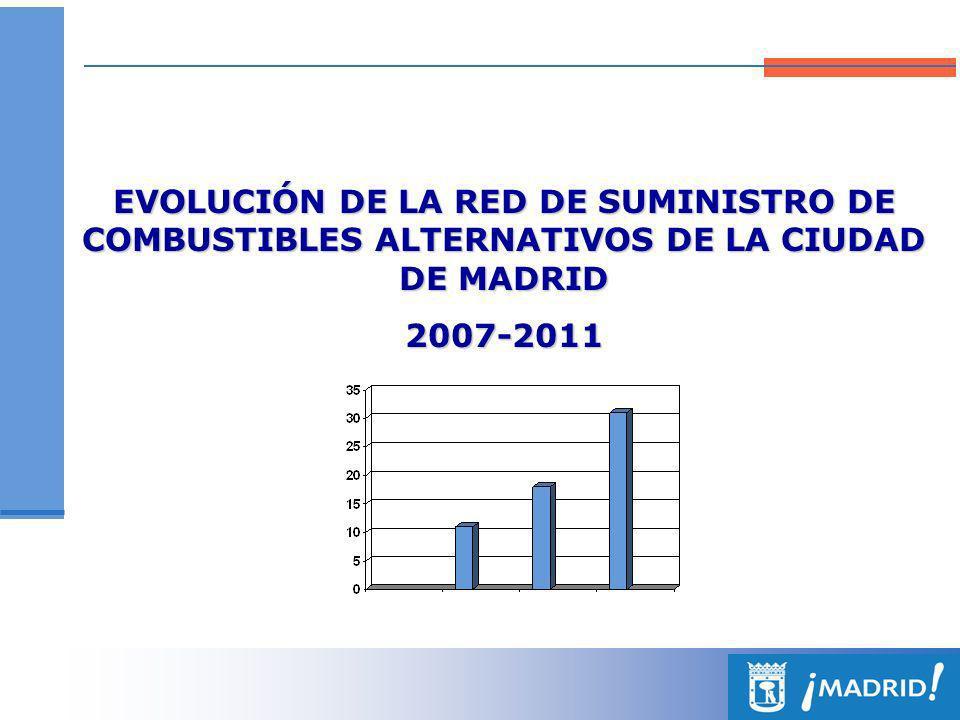 EVOLUCIÓN DE LA RED DE SUMINISTRO DE COMBUSTIBLES ALTERNATIVOS DE LA CIUDAD DE MADRID