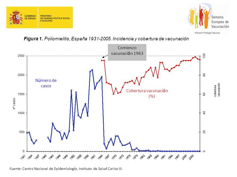 Figura 1. Poliomielitis, España 1931-2005