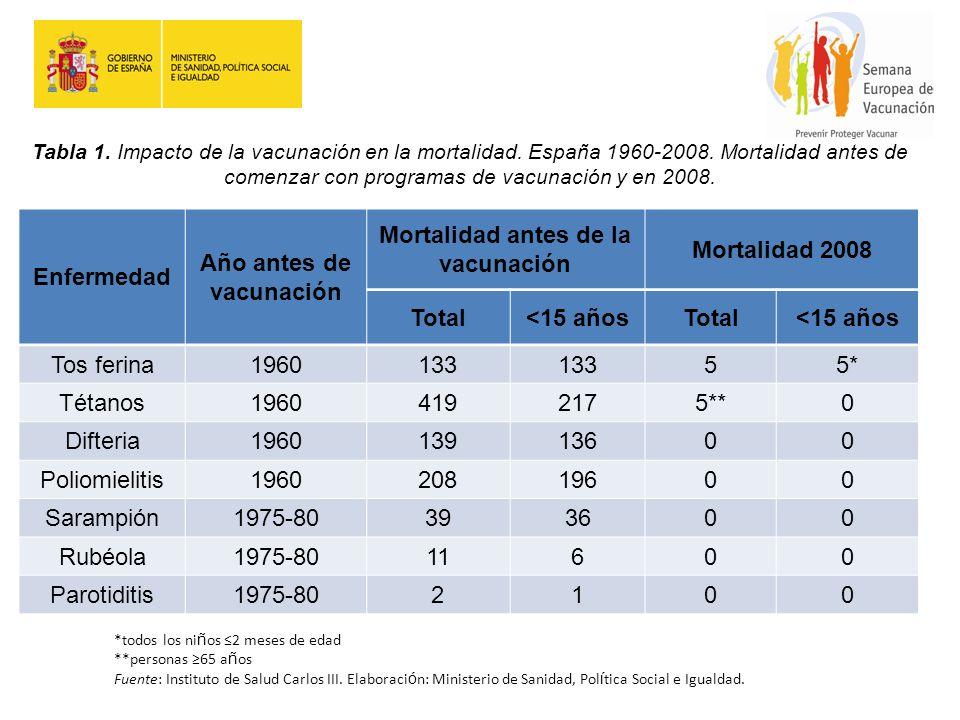 Año antes de vacunación Mortalidad antes de la vacunación
