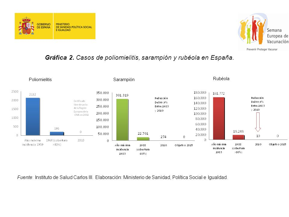 Gráfica 2. Casos de poliomielitis, sarampión y rubéola en España.