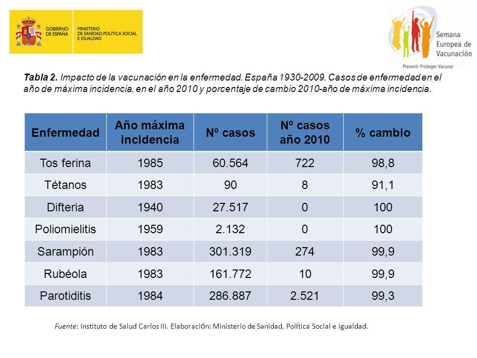 Enfermedad Año máxima incidencia Nº casos Nº casos año 2010 % cambio