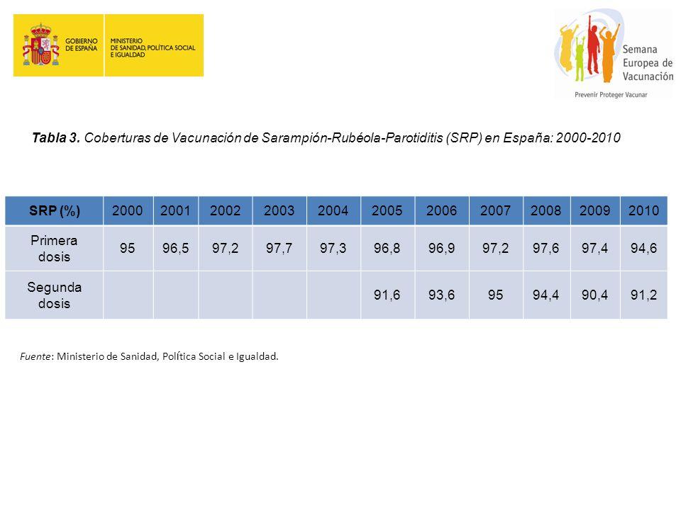 Tabla 3. Coberturas de Vacunación de Sarampión-Rubéola-Parotiditis (SRP) en España: 2000-2010