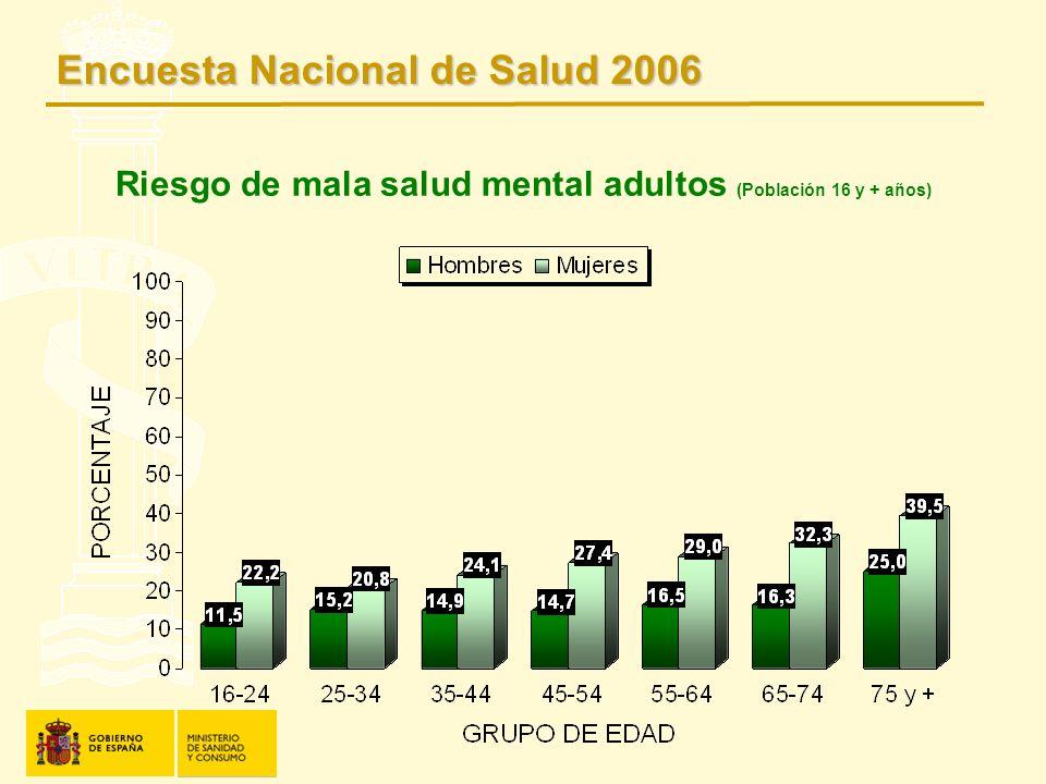 Riesgo de mala salud mental adultos (Población 16 y + años)