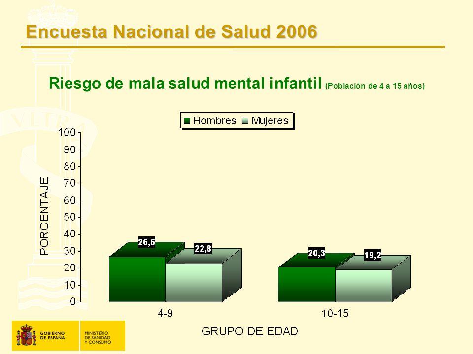 Riesgo de mala salud mental infantil (Población de 4 a 15 años)