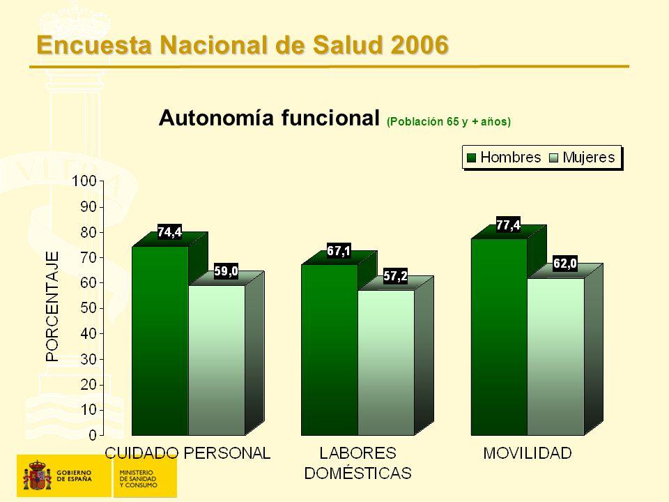Autonomía funcional (Población 65 y + años)