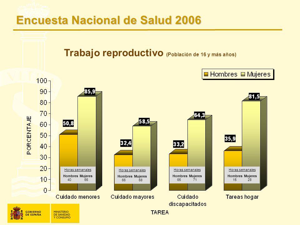 Trabajo reproductivo (Población de 16 y más años)