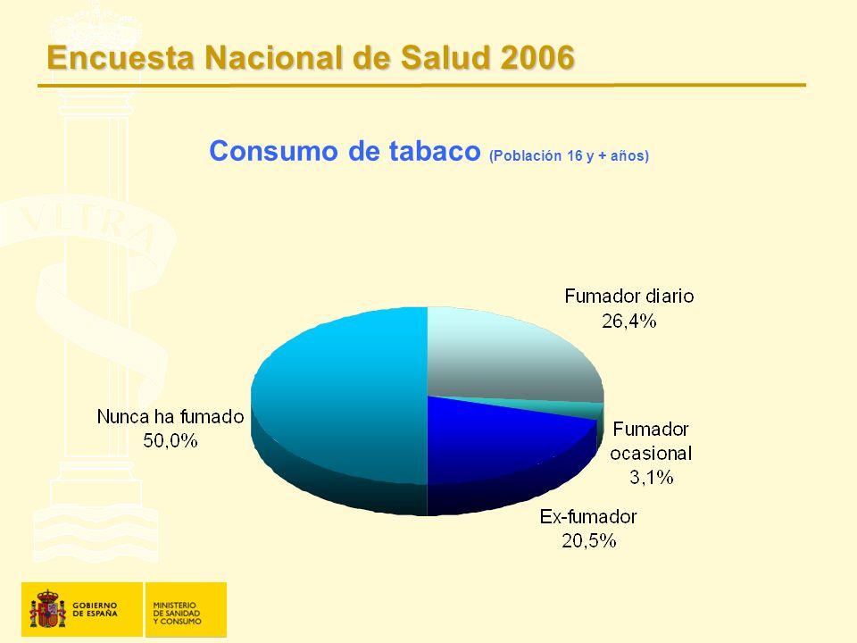 Consumo de tabaco (Población 16 y + años)