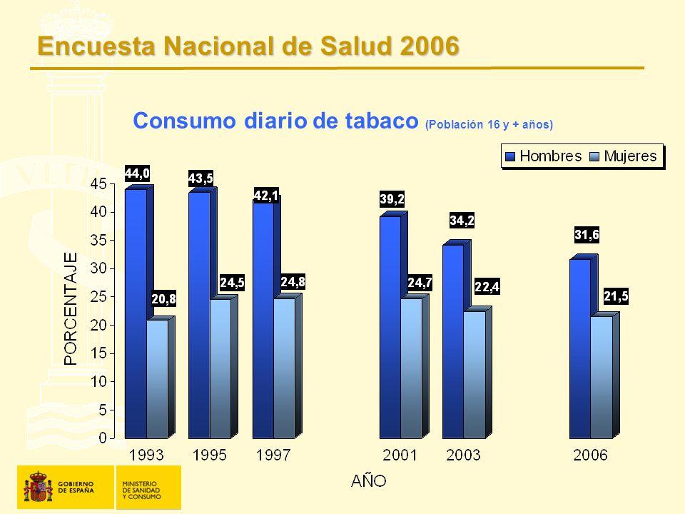 Consumo diario de tabaco (Población 16 y + años)