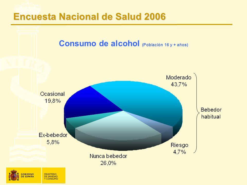 Consumo de alcohol (Población 16 y + años)
