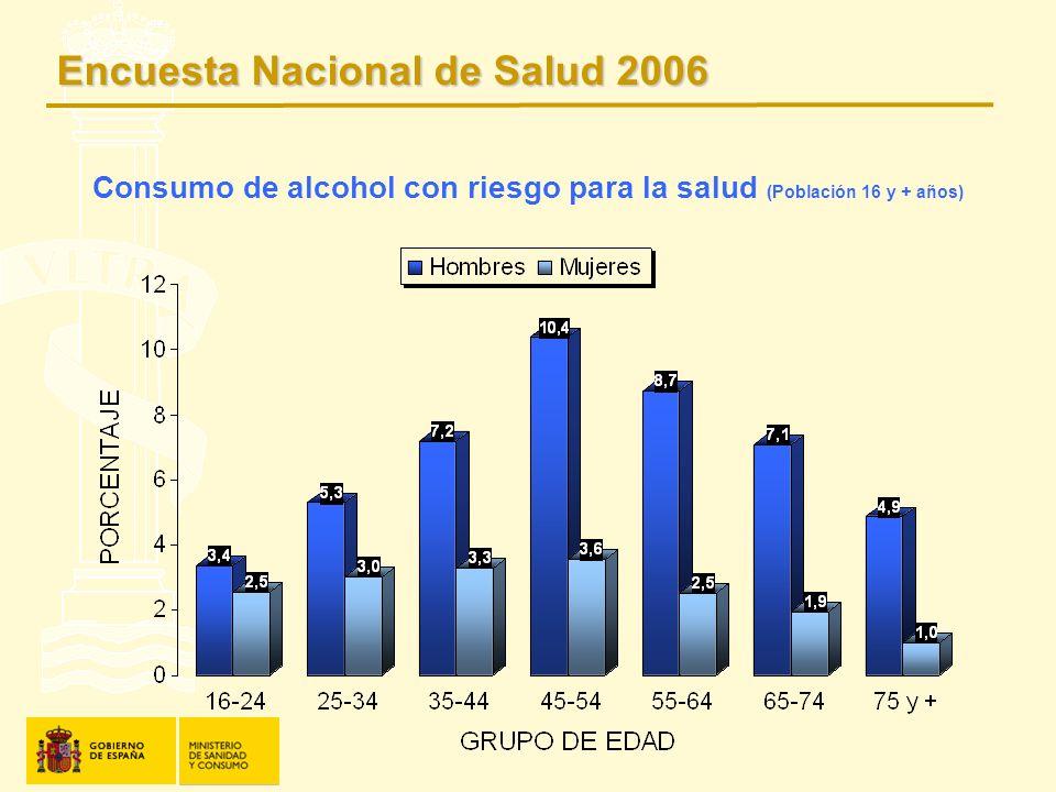 Consumo de alcohol con riesgo para la salud (Población 16 y + años)