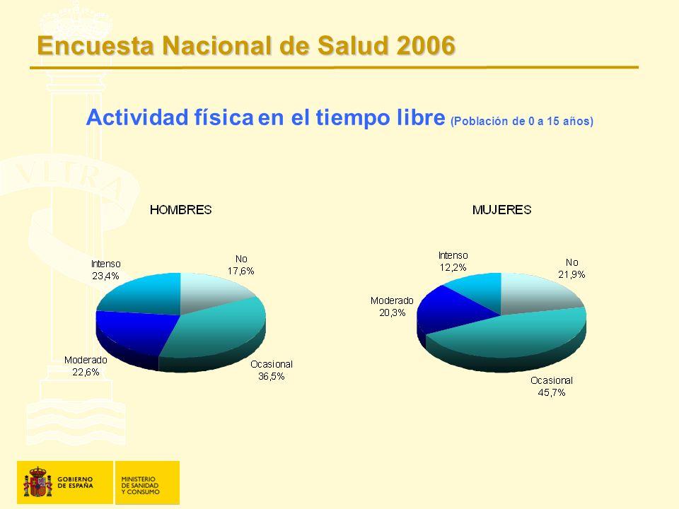 Actividad física en el tiempo libre (Población de 0 a 15 años)