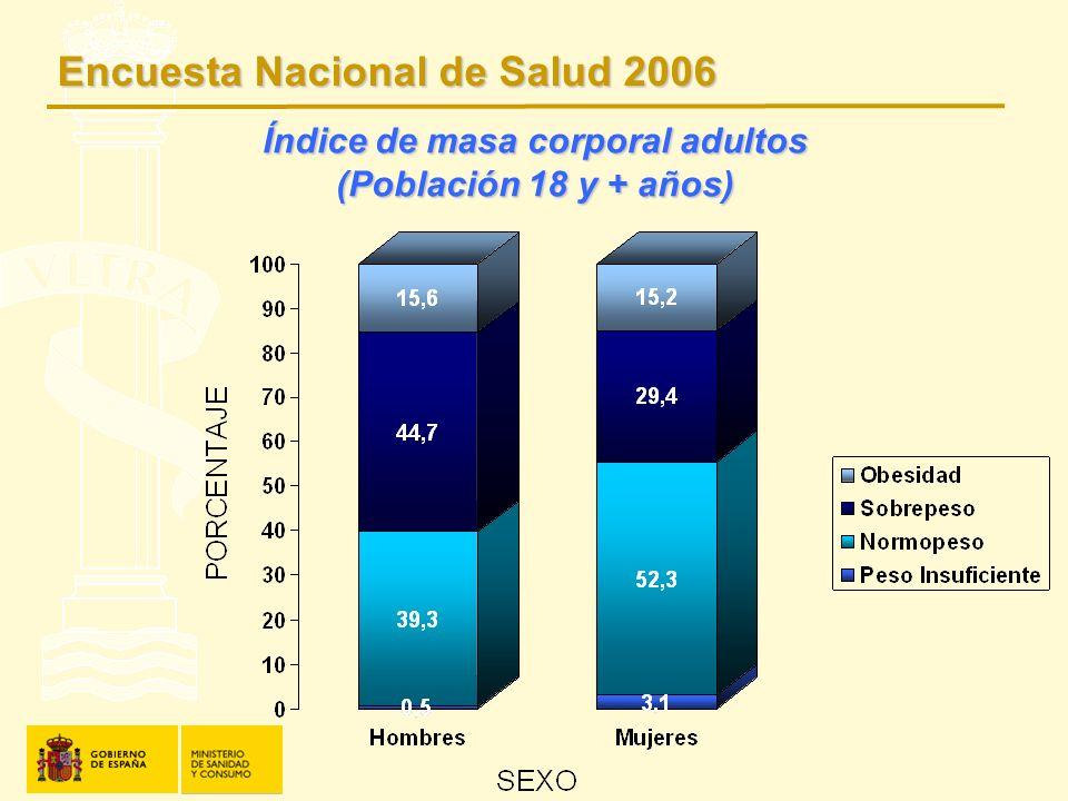 Índice de masa corporal adultos (Población 18 y + años)