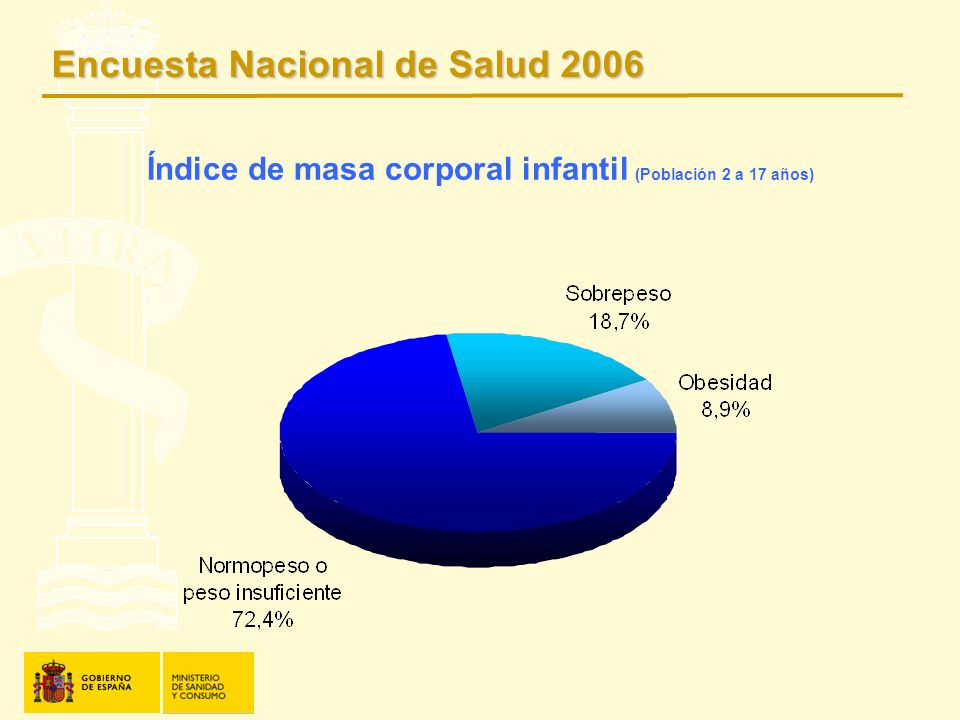 Índice de masa corporal infantil (Población 2 a 17 años)