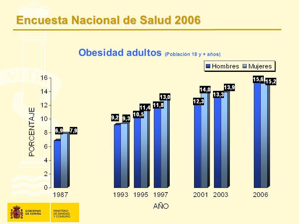 Obesidad adultos (Población 18 y + años)