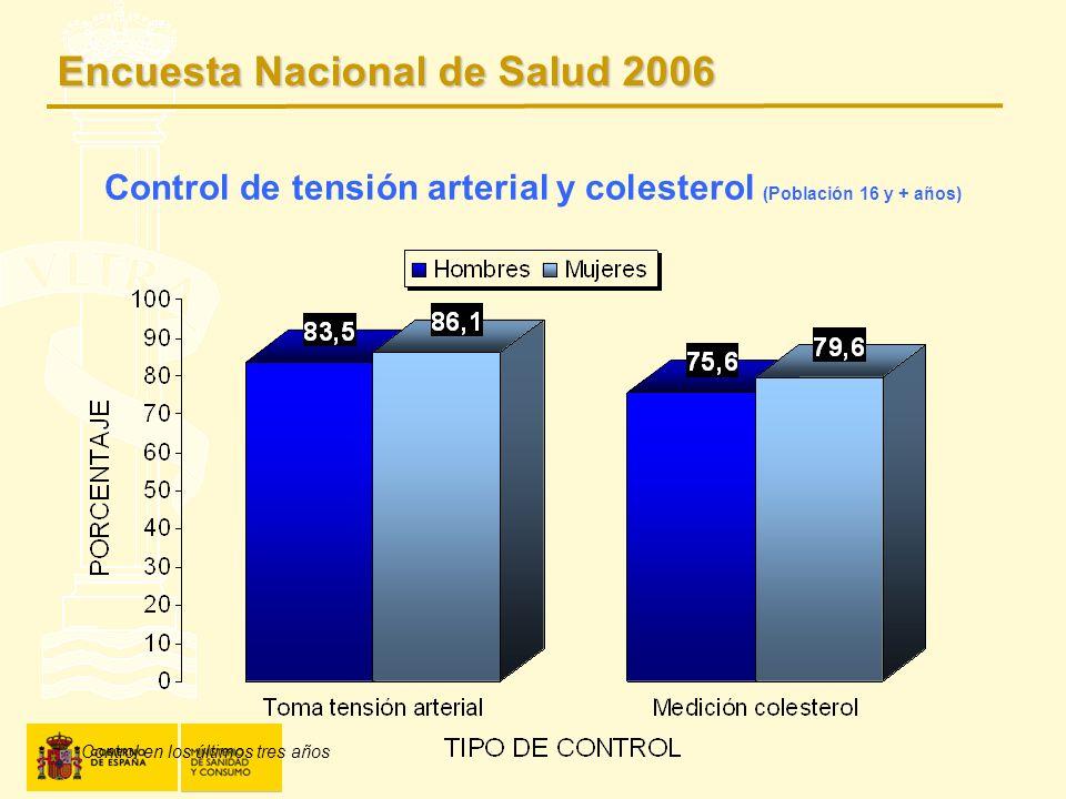 Control de tensión arterial y colesterol (Población 16 y + años)