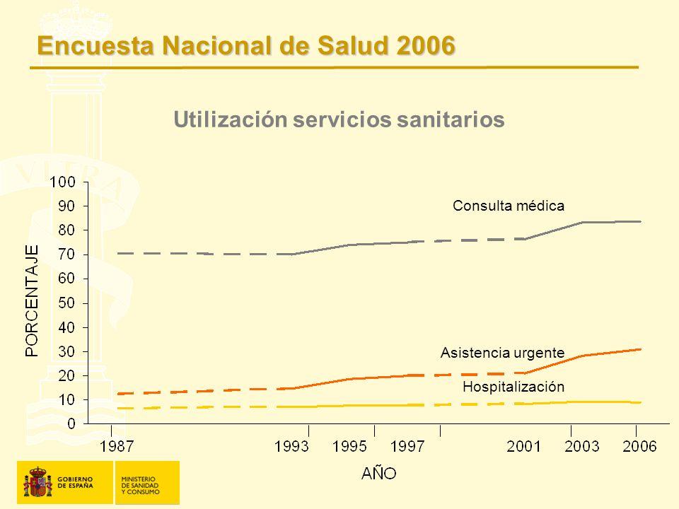 Utilización servicios sanitarios