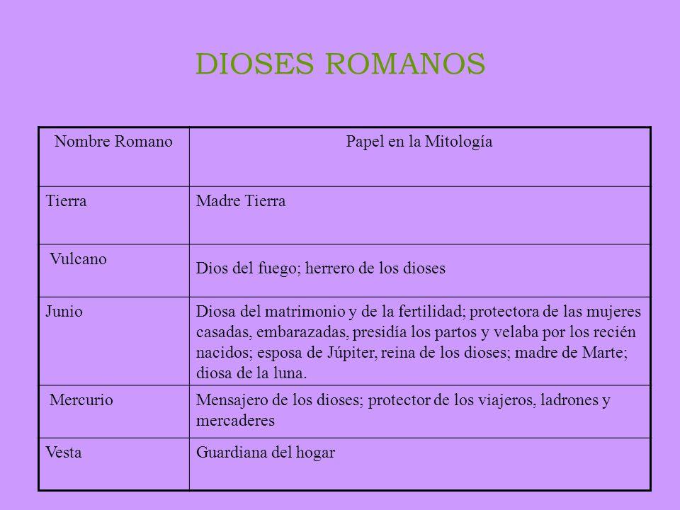 DIOSES ROMANOS Nombre Romano Papel en la Mitología Tierra Madre Tierra