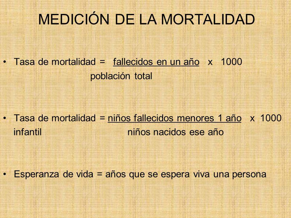 MEDICIÓN DE LA MORTALIDAD