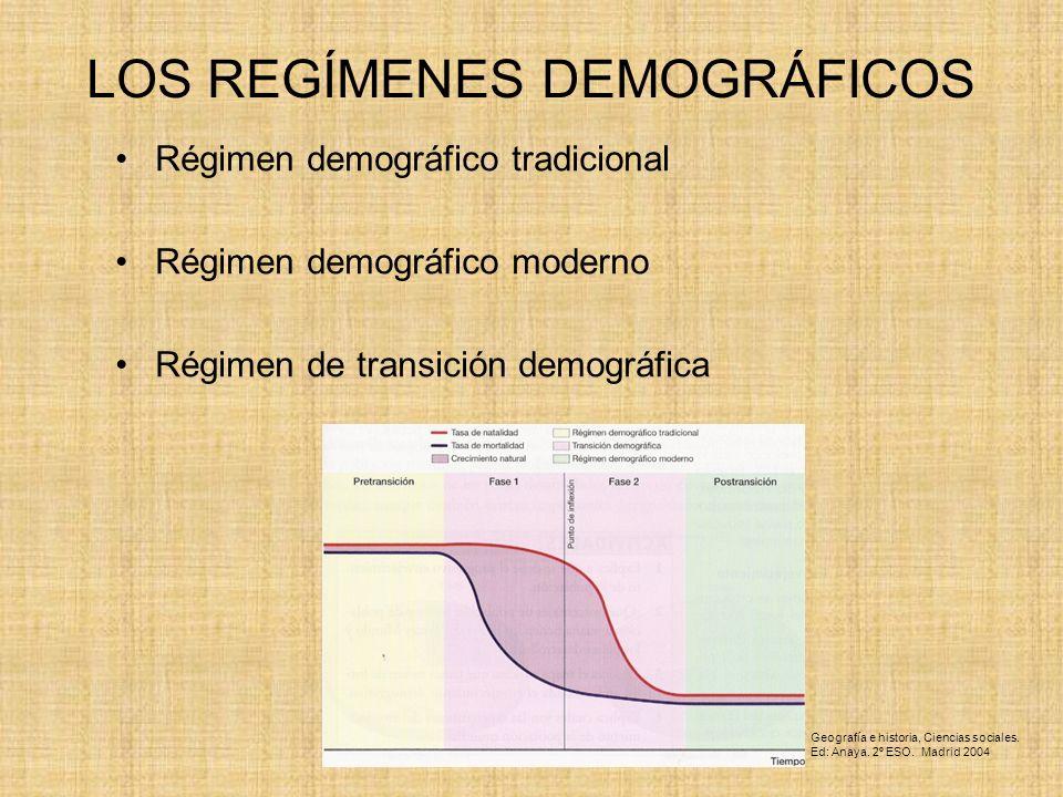 LOS REGÍMENES DEMOGRÁFICOS