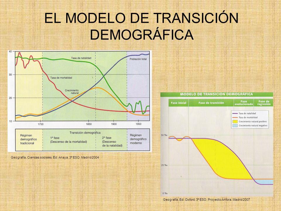 EL MODELO DE TRANSICIÓN DEMOGRÁFICA