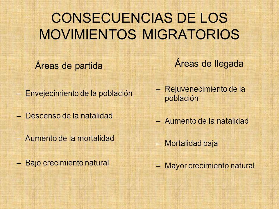 CONSECUENCIAS DE LOS MOVIMIENTOS MIGRATORIOS