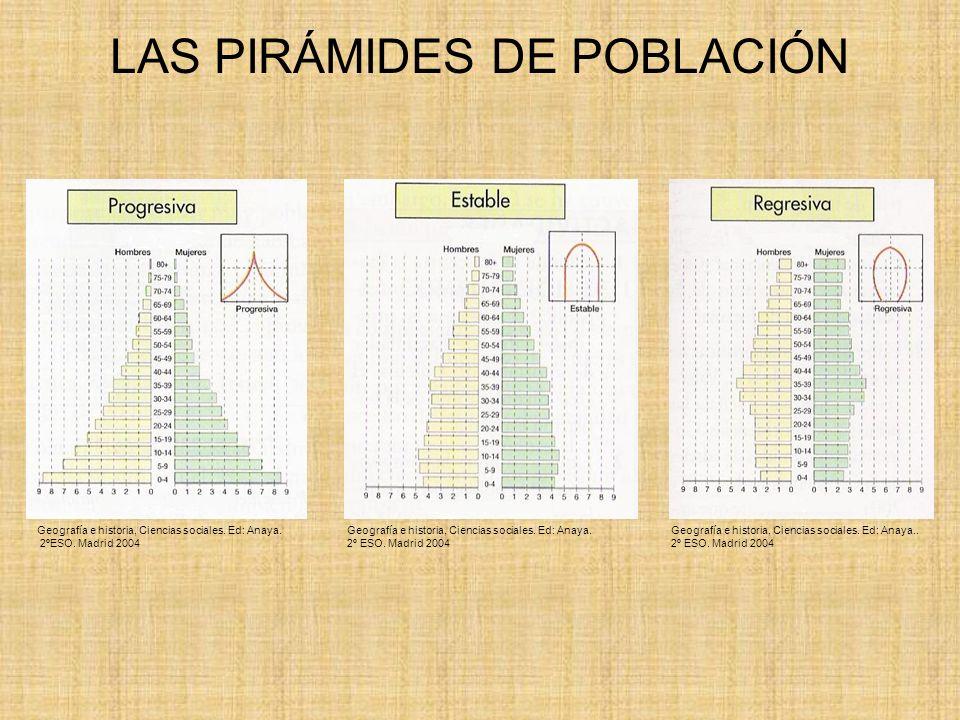 LAS PIRÁMIDES DE POBLACIÓN