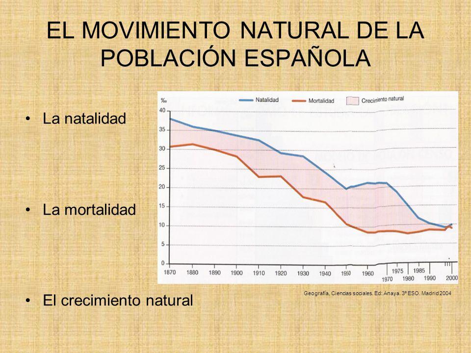 EL MOVIMIENTO NATURAL DE LA POBLACIÓN ESPAÑOLA