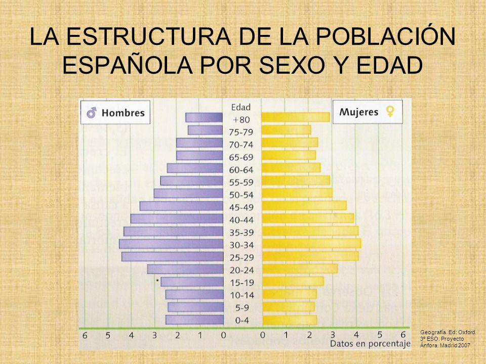 LA ESTRUCTURA DE LA POBLACIÓN ESPAÑOLA POR SEXO Y EDAD