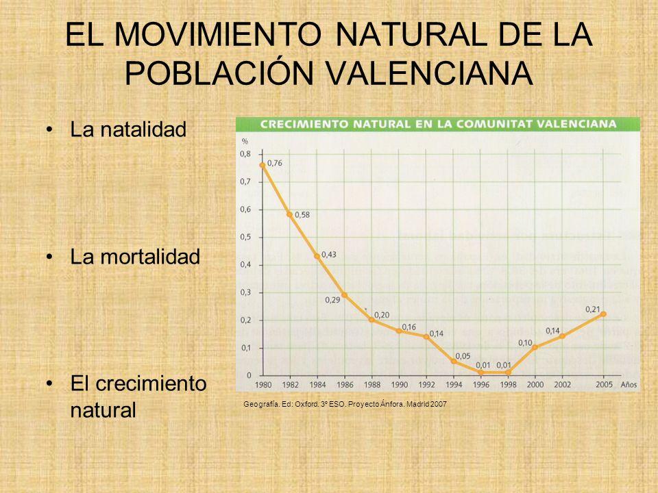 EL MOVIMIENTO NATURAL DE LA POBLACIÓN VALENCIANA