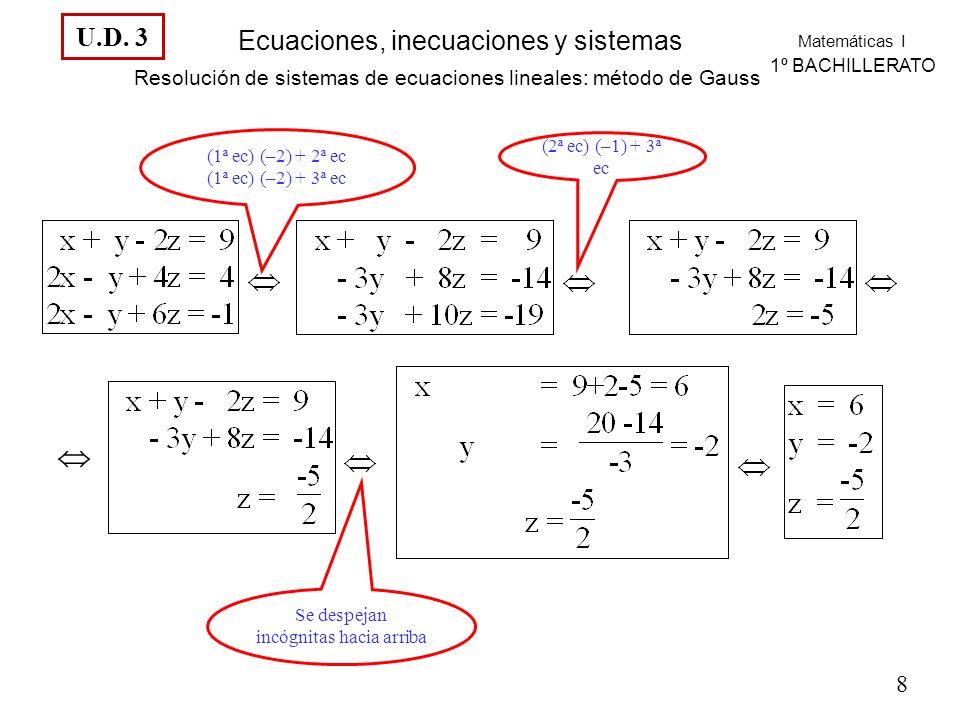 Resolución de sistemas de ecuaciones lineales: método de Gauss