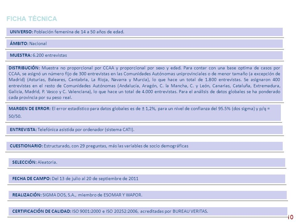 FICHA TÉCNICA UNIVERSO: Población femenina de 14 a 50 años de edad. ÁMBITO: Nacional. MUESTRA: 6.200 entrevistas.