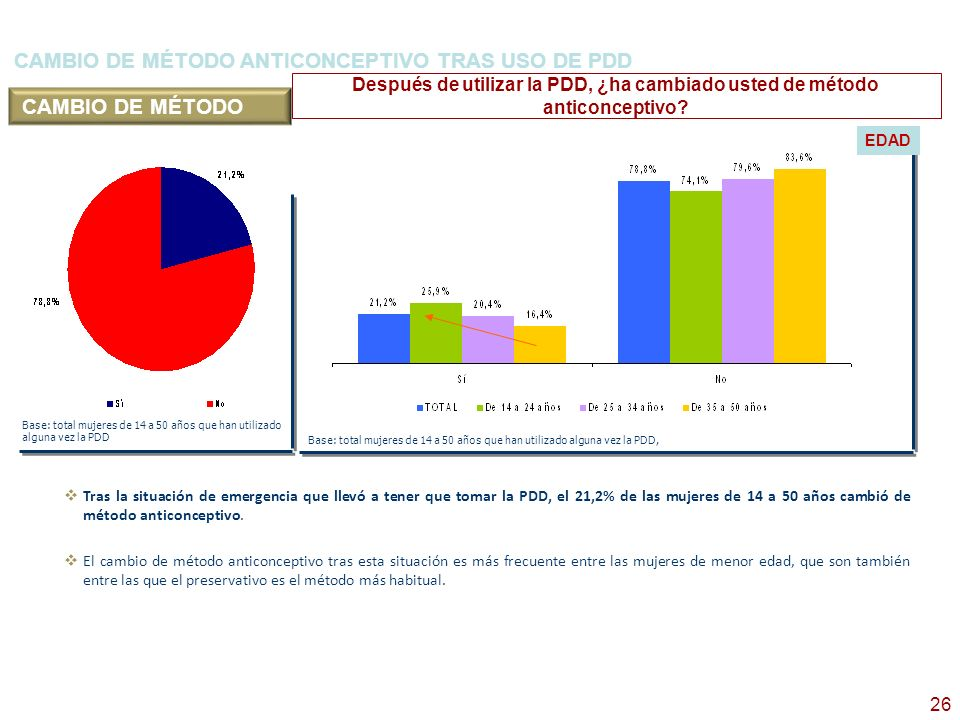 CAMBIO DE MÉTODO ANTICONCEPTIVO TRAS USO DE PDD