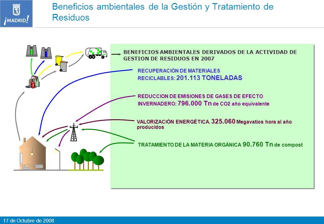 Beneficios ambientales de la Gestión y Tratamiento de Residuos