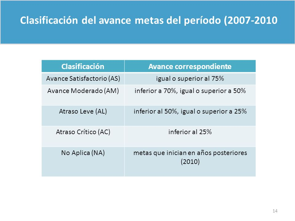 Clasificación del avance metas del período (2007-2010