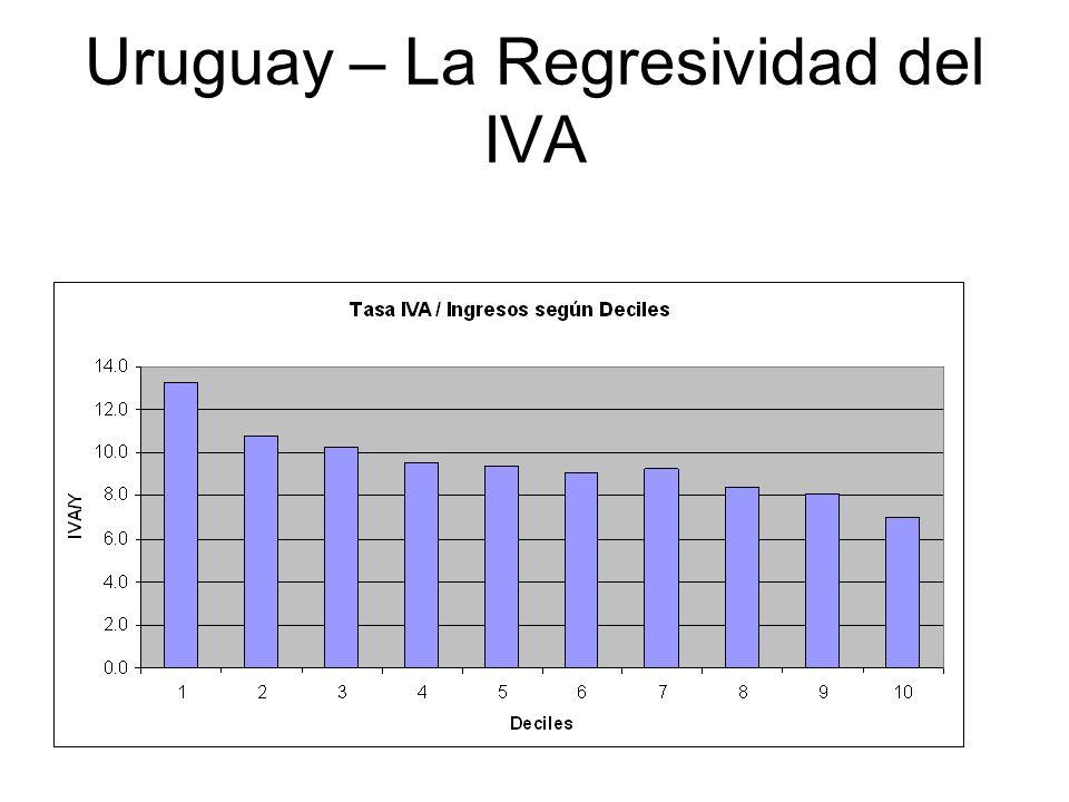 Uruguay – La Regresividad del IVA