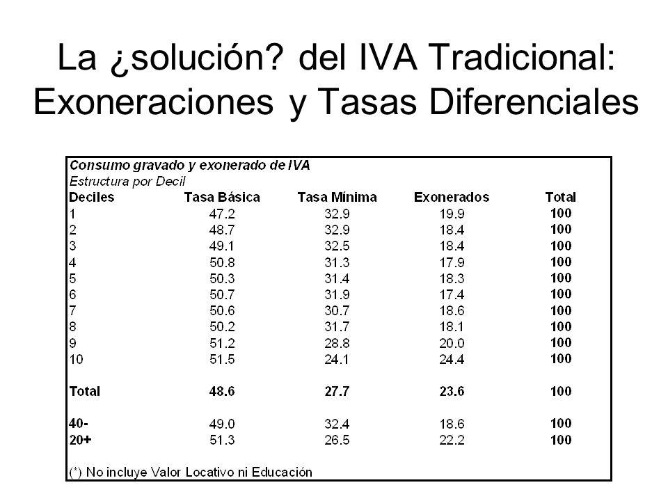 La ¿solución del IVA Tradicional: Exoneraciones y Tasas Diferenciales