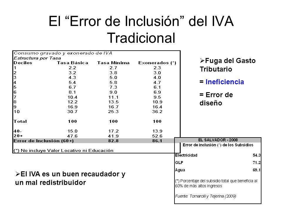 El Error de Inclusión del IVA Tradicional