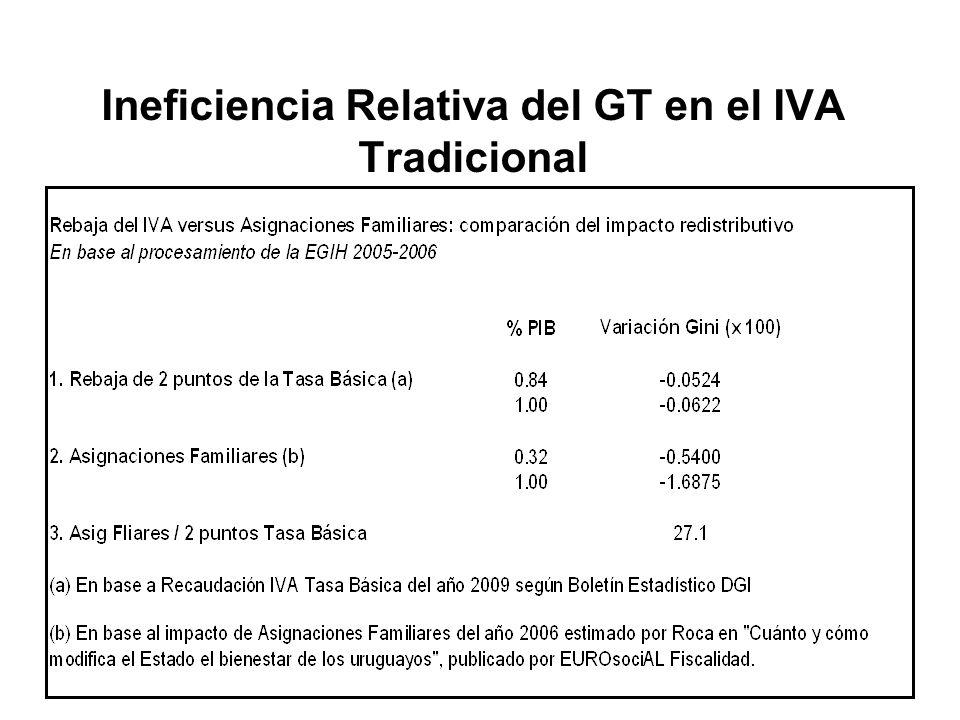 Ineficiencia Relativa del GT en el IVA Tradicional