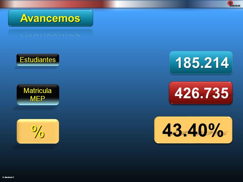 Avancemos Estudiantes 185.214 Matricula MEP 426.735 % 43.40%