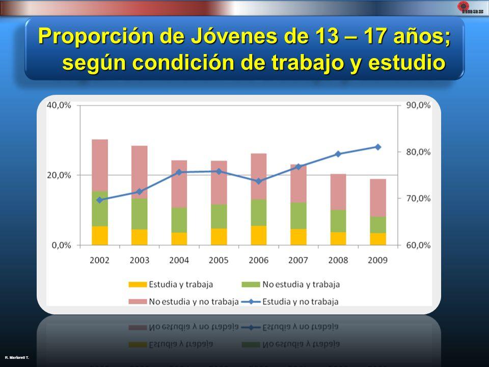 Proporción de Jóvenes de 13 – 17 años; según condición de trabajo y estudio