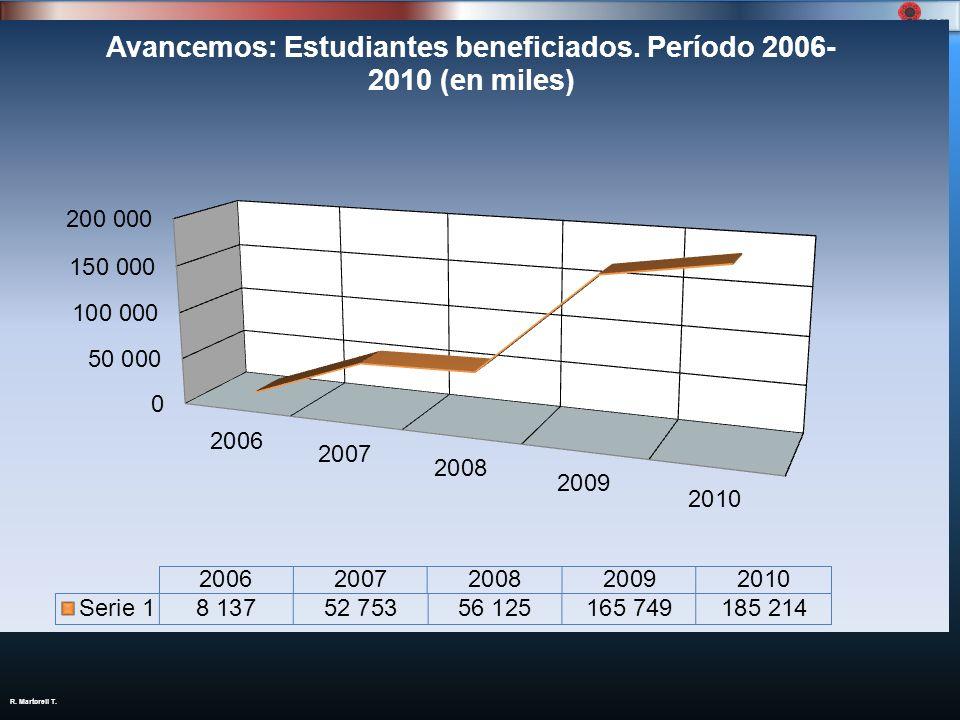 Cuadro 1: IMAS, estudiantes atendidos e inversión social del programa Avancemos; período: 2006-2010