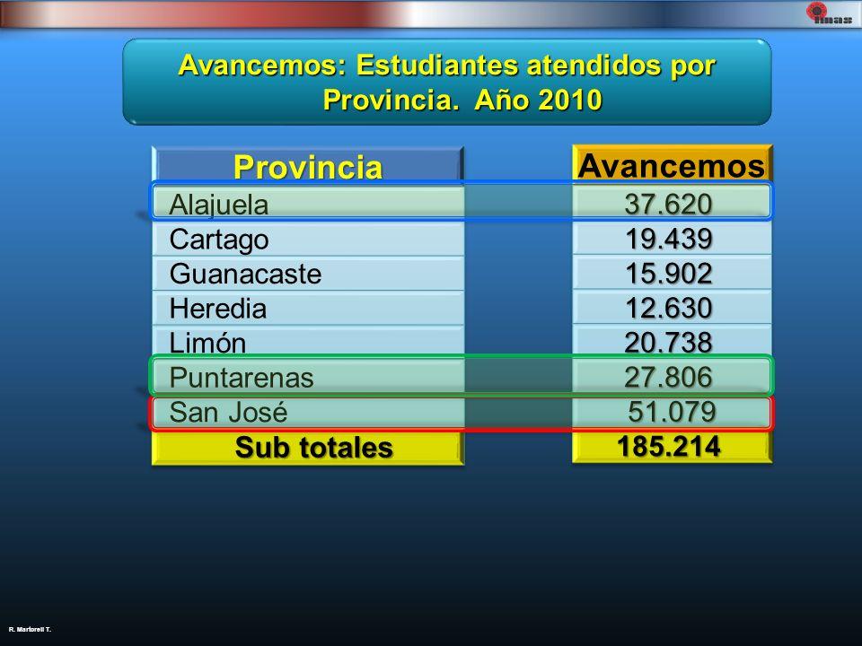 Avancemos: Estudiantes atendidos por Provincia. Año 2010