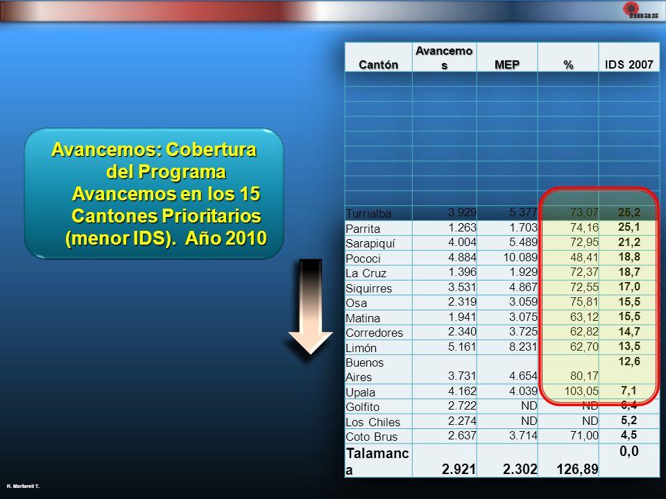 Cantón Avancemos. MEP. % IDS 2007. Turrialba. 3.929. 5.377. 73,07. 25,2. Parrita. 1.263. 1.703.