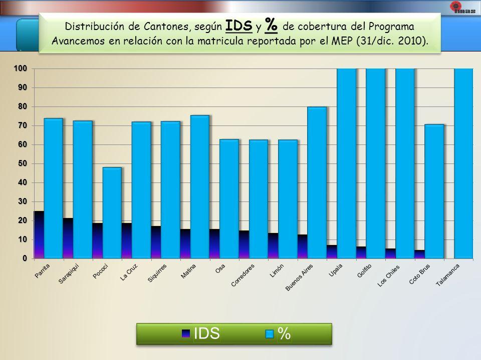 Distribución de Cantones, según IDS y % de cobertura del Programa Avancemos en relación con la matricula reportada por el MEP (31/dic. 2010).