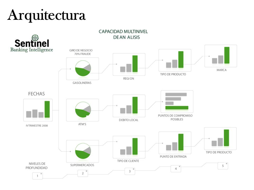 Arquitectura Friday, March 24,