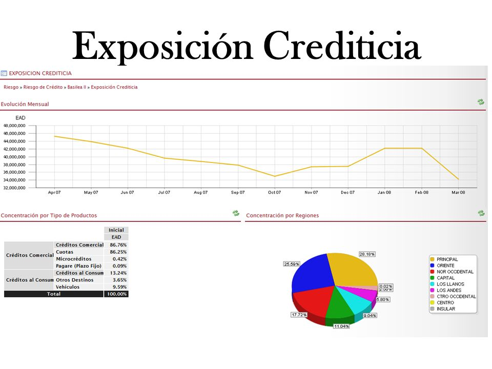 Exposición Crediticia