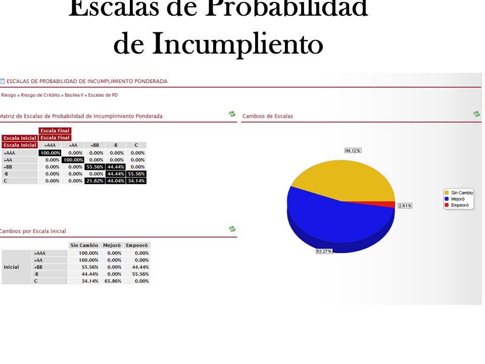 Escalas de Probabilidad de Incumpliento