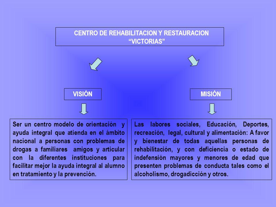 CENTRO DE REHABILITACION Y RESTAURACION VICTORIAS