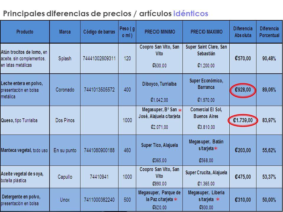 Principales diferencias de precios / artículos idénticos